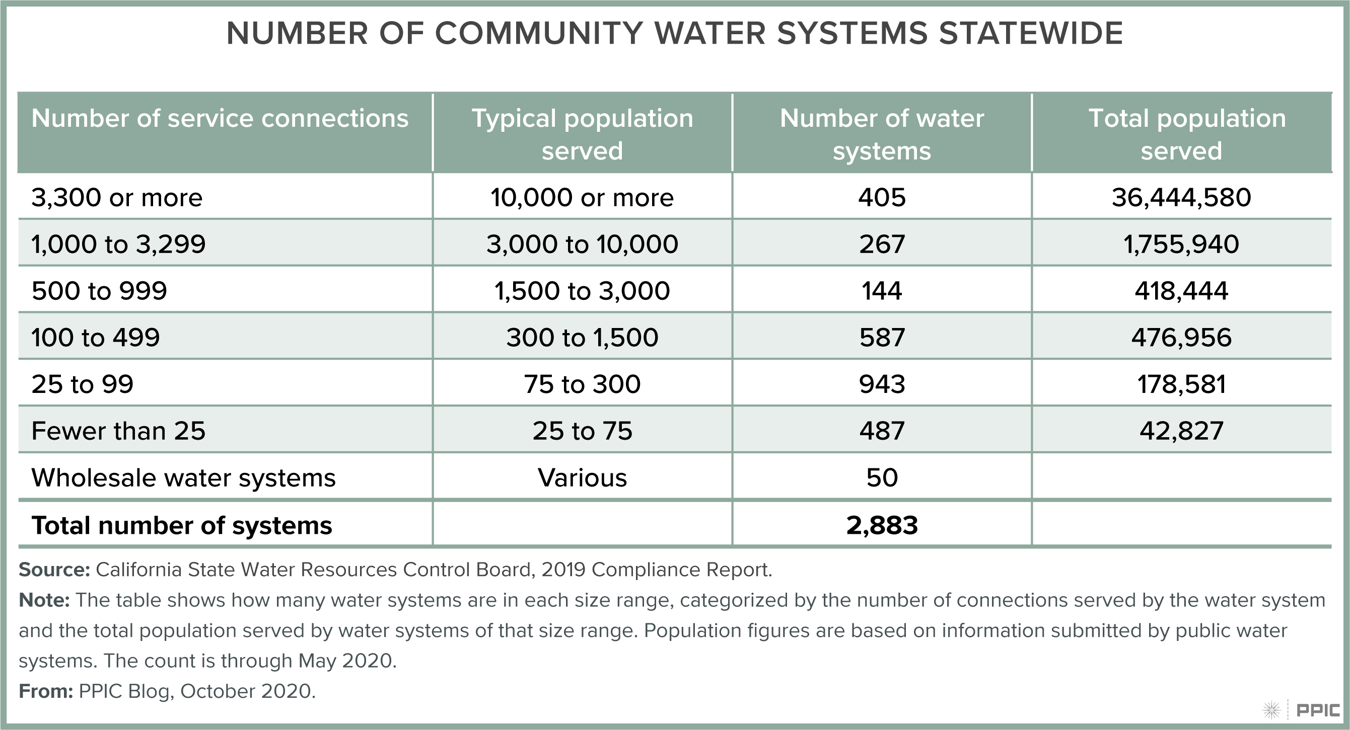 table - Most of California's Community Drinking Water Systems Are Small