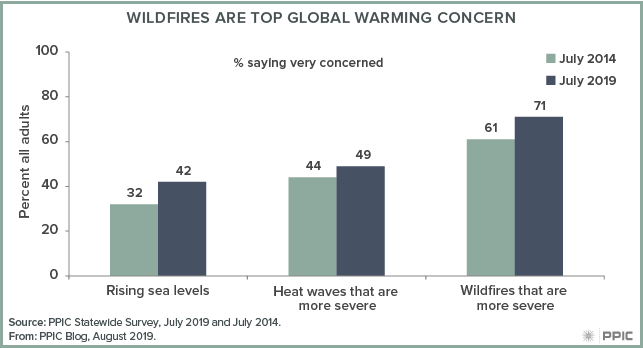 figure - Wildfires Are Top Global Warming Concern