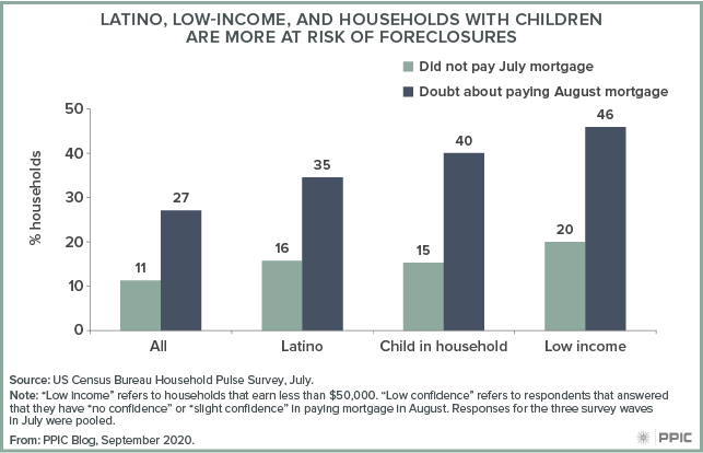 figure - Latino, Low-Income, and Households with Children Are More at Risk of Foreclosure