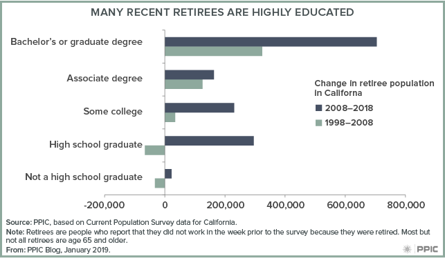 Many of California's Highly Educated Workers Are Retiring