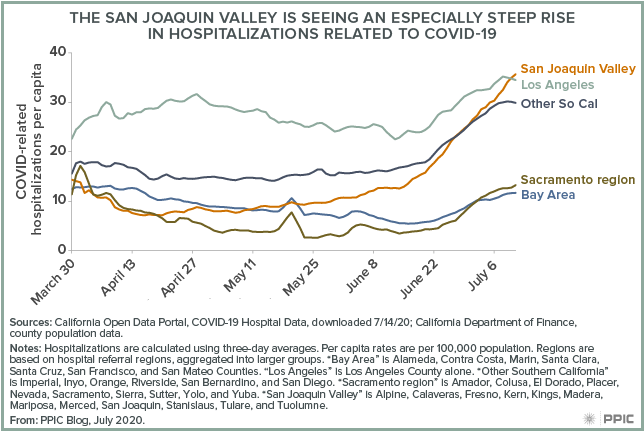 figure - The San Joaquin Valley Is Seeing an Especially Steep Rise in Hospitalizations Related to COVID-19