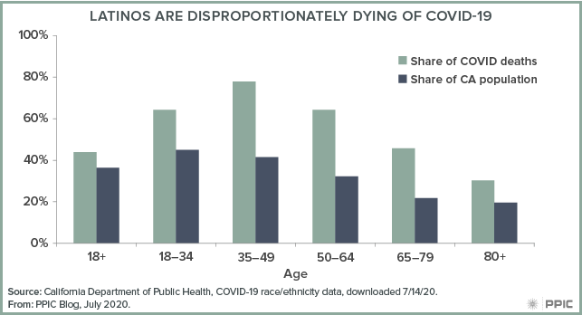 figure - Latinos Are Disproportionately Dying of COVID-19