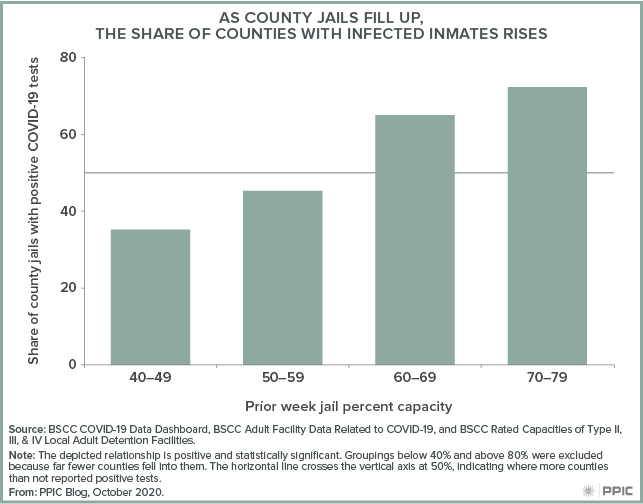 Figure - As County Jails Fill Up, the Share of Counties with Infected Inmates Rises