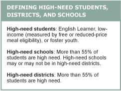 Defining High-Need Students, Districts, and Schools