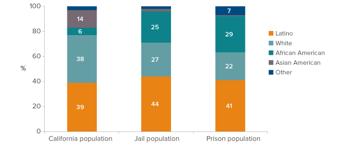 Figure 4. African Americans are disproportionately represented in California's jails and prisons