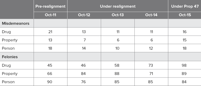 Table 2. Length of stay (in days) for misdemeanors decreased under realignment, then increased under Prop 47