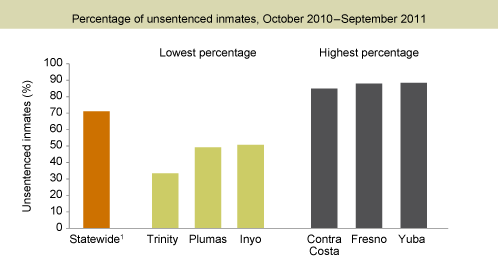 Most Jail Inmates Are Unsentenced