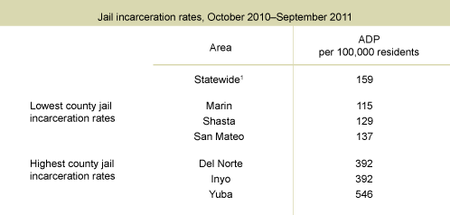 Jail Incarceration Rates Vary Widely Across counties