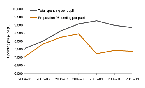 Proposition 98 Funding and Total Spending Per Pupil, 2004-2011