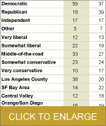 Table - Latino Likely Voters
