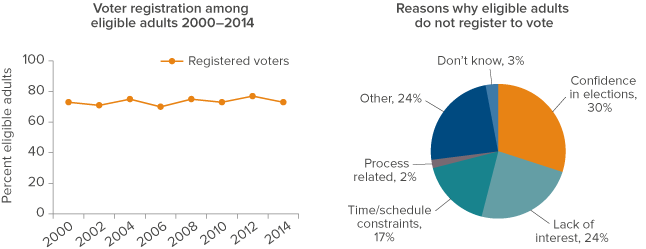 Figure 1: Voter registration