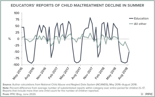 Figure: Educators' Reports of Child Maltreatment Decline in Summer