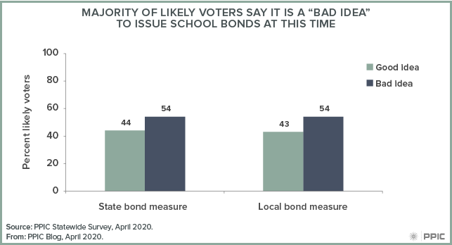"figure - Majority of Likely Voters Say it is a ""Bad Idea"" To Issue School Bonds at this Time"
