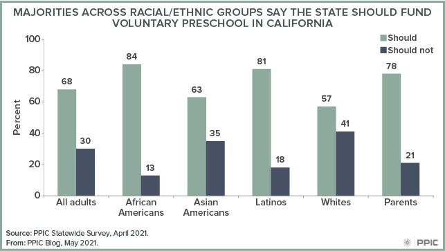 figure - Majorities across Racial/Ethnic Groups Say the State Should Fund Voluntary Preschool in California