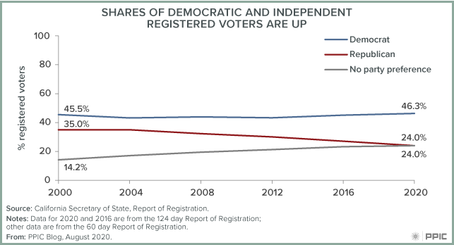 Figure - Shares of Democratic And Independent Registered Voters Are Up
