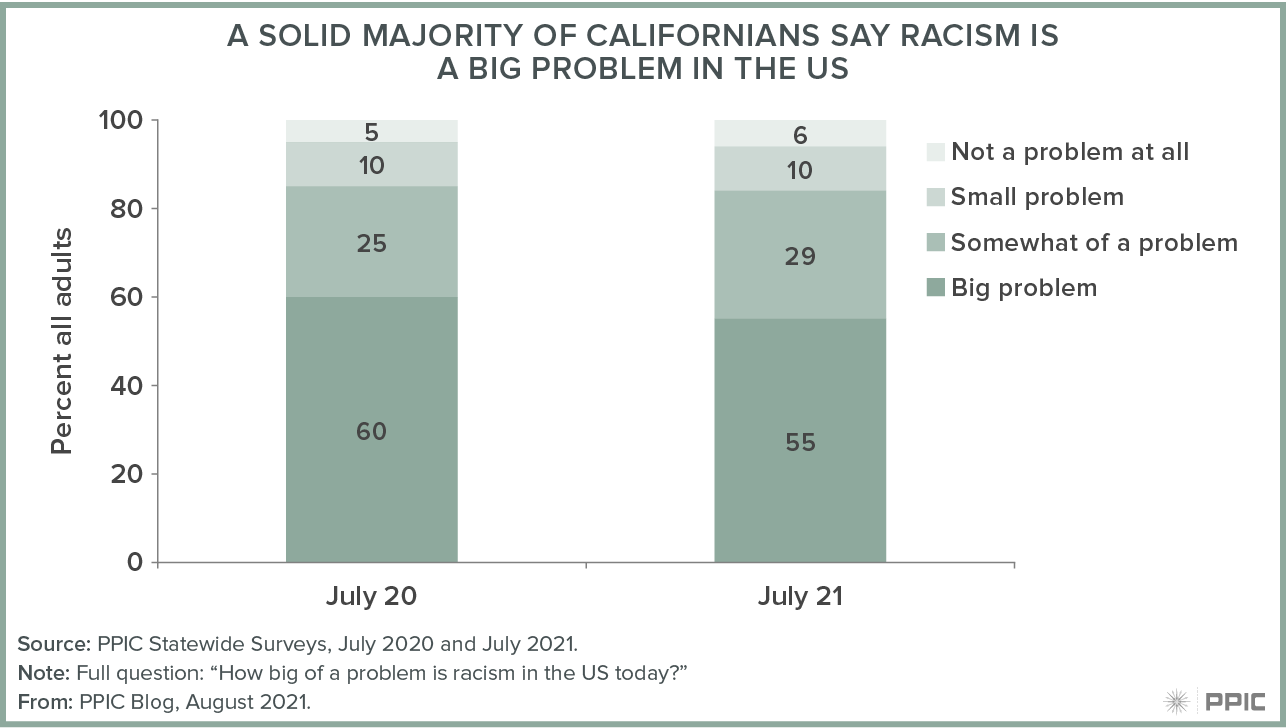 figure - A Solid Majority of Californians Say Racism Is a Big Problem in the US