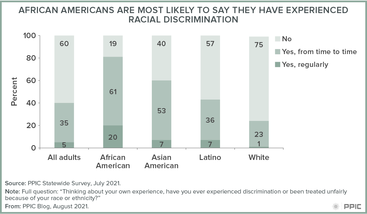 figure - African American Are Most Likely To Say They Have Experienced Racial Discrimination