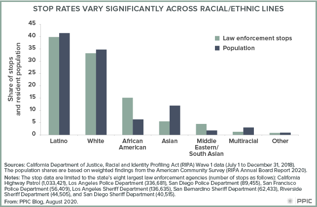 Figure - Stop Rates Vary Significantly Across Racial Ethnic Lines