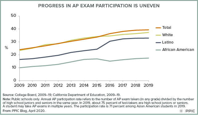 figure - Progress in AP Exam Participation Is Uneven
