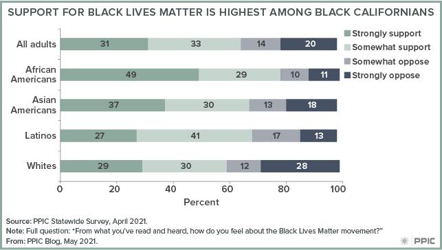 figure - Support for Black Lives Matter Is Highest Among Black Californians