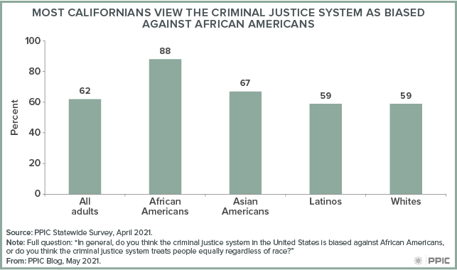 figure - Most Californians View the Criminal Justice System as Biased Against African Americans