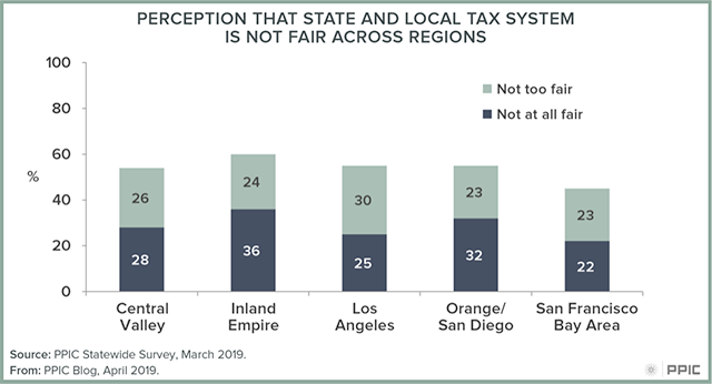 Figure 1: Perception That State and Local Tax System is Not Fair Across Regions