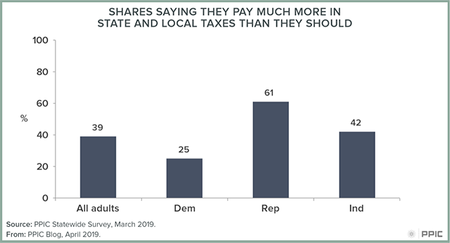 Figure 2 - Shares Saying They Pay Much More in State and Local Taxes Than They Should