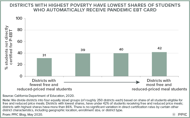 figure - Districts with Highest Poverty Have Lowest Shares of Students Who Automatically Receive Pandemic EBT Card