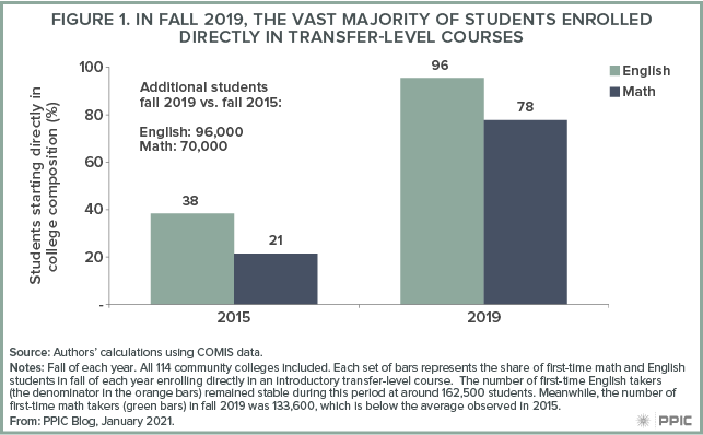 figure - In Fall 2019, the Vast Majority of Students Enrolled Directly in Transfer-level Courses