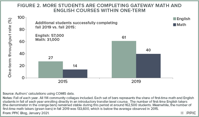 figure - More Students Are Completing Gateway Math and English Courses Within One-term