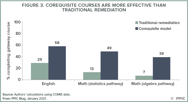 figure - Corequisite Courses Are More Effective Than Traditional Remediation