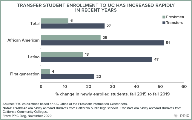 figure - Transfer Student Enrollment to UC Has Increased Rapidly in Recent Years