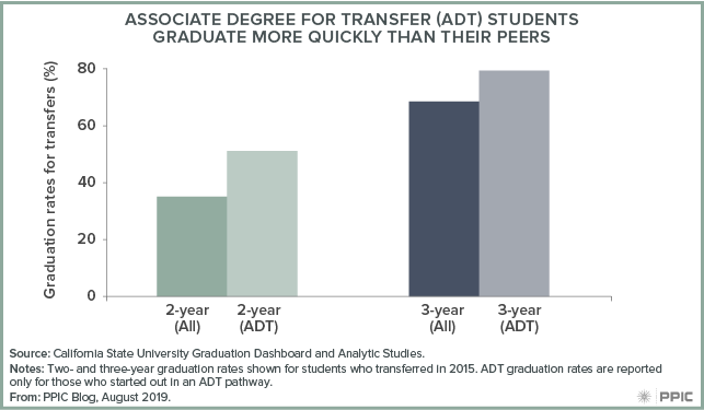 figure - Associate Degree for Transfer (ADT) Students Graduate More Quickly Than Their Peers