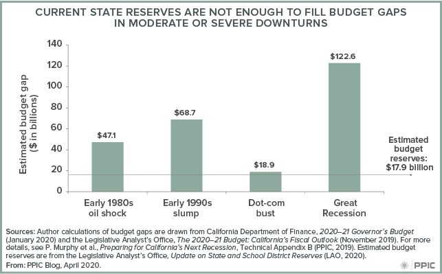 figure - Current State Reserves Are Not Enough To Fill Budget Gaps in Moderate or Severe Downturns