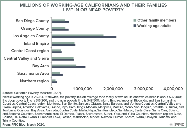 figure - Millions of Working-age Californians and Their Families Live in or Near Poverty