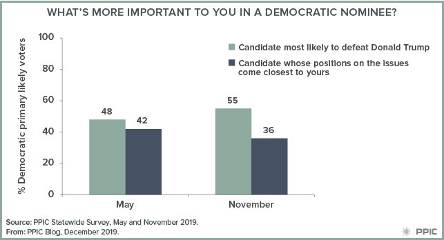 figure - What's More Important to You in a Democratic Nominee?