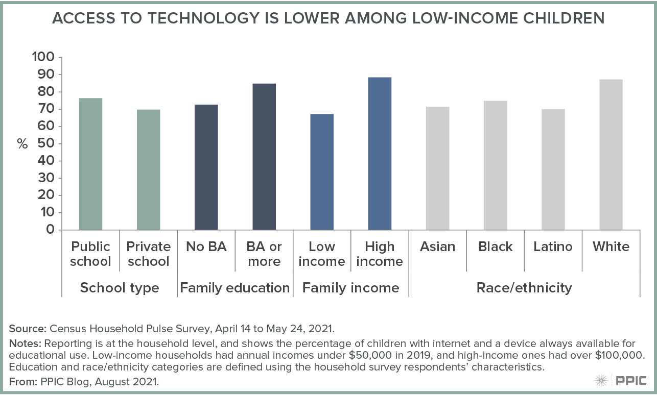 figure - Access to Technology Is Lower among Low-Income Children