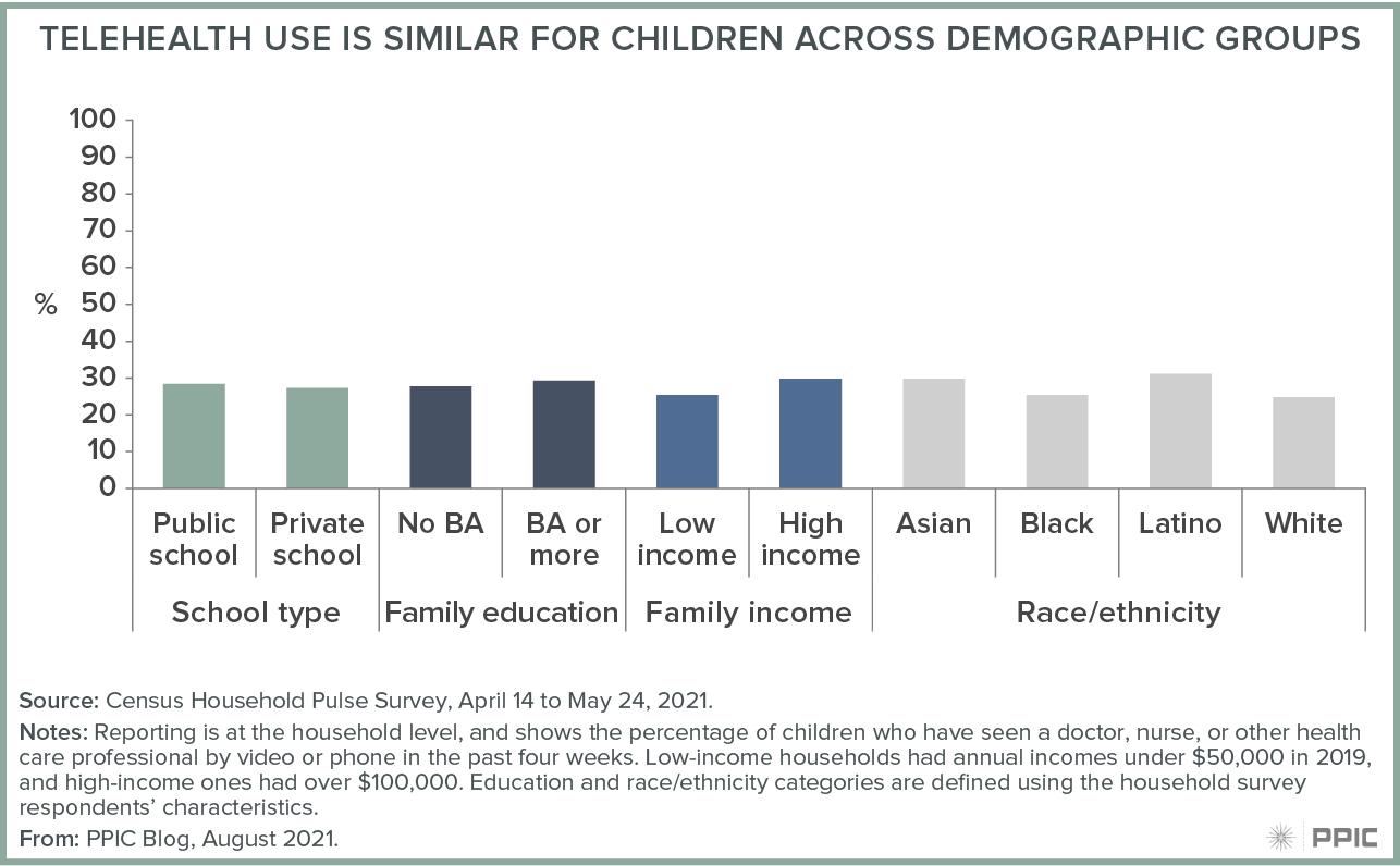 figure - Telehealth Use Is Similar for Children across Demographic Groups