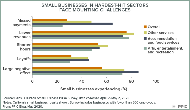 Figure - Small Businesses in Hardest-Hit-Sectors Face Mounting Challenges