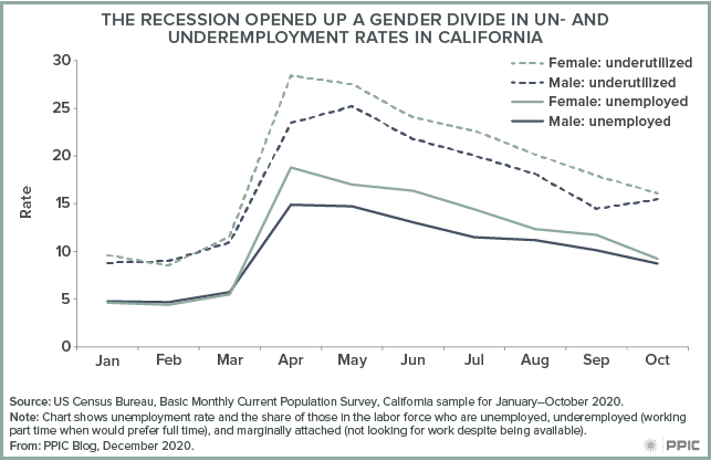 figure - The Recession Opened Up a Gender Divide in Un- and Underemployment Rates in California