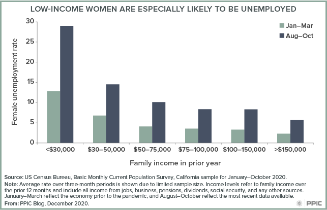 figure - Low-Income Women Are Especially Likely To Be Unemployed