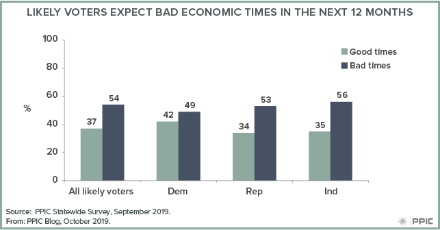 figure - Likely Voters Expect Bad Economic Times in the Next 12 Months