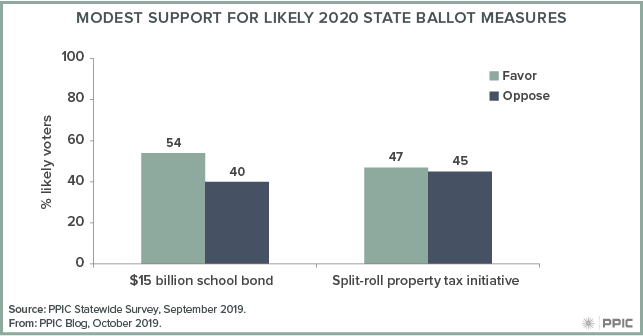 figure - Modest Support for Likely 2020 State Ballot Measures