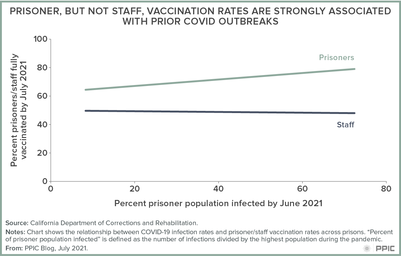 figure - Prisoner, but not Staff, Vaccination Rates Are Strongly Associated with Prior COVID Outbreaks