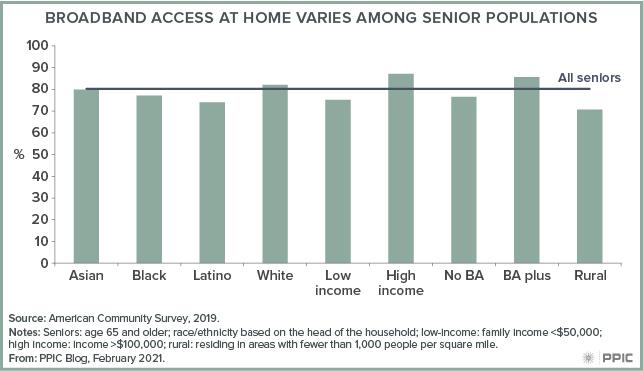 figure - Broadband Access at Home Varies among Senior Populations