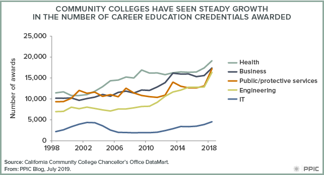 Figure - Community Colleges Have Seen Steady Growth in the Number of Career Education Credentials Awarded