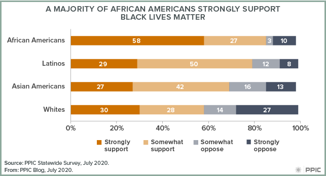 Figure - A Majority of African Americans Strongly Support Black Lives Matter