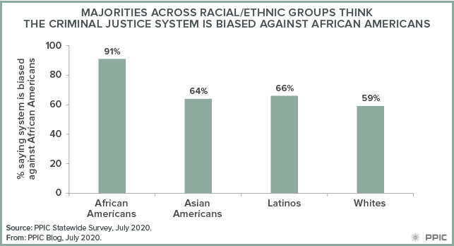 Figure - Majorities across Racial/Ethnic Groups Think the Criminal Justice System Is Biased against African Americans