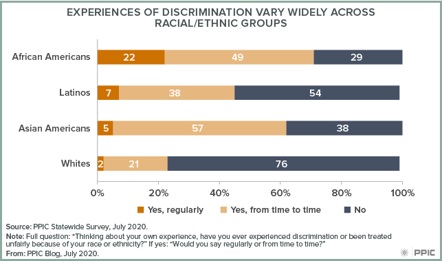 Figure - Experiences of Discrimination Vary Widely across Racial/Ethnic Groups
