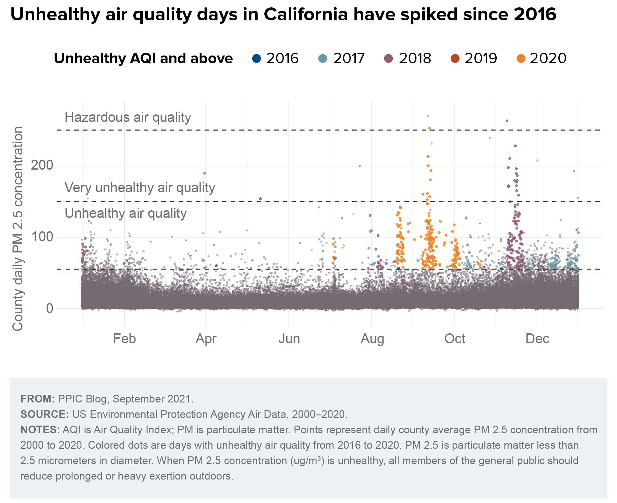 figure - Unhealthy air quality days in California have spiked since 2016
